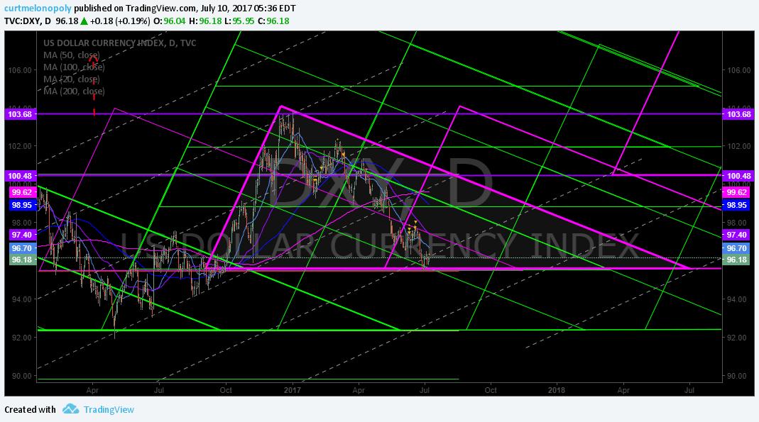 $DXY, US Dollar, Chart, Algorithm