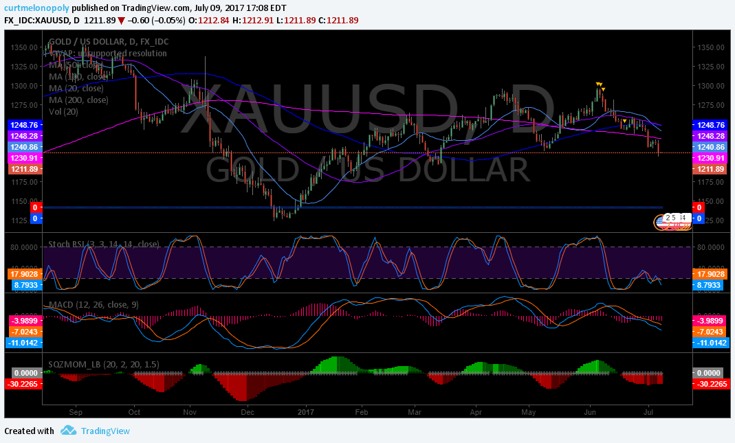 Gold, Daily, Chart, Indicators
