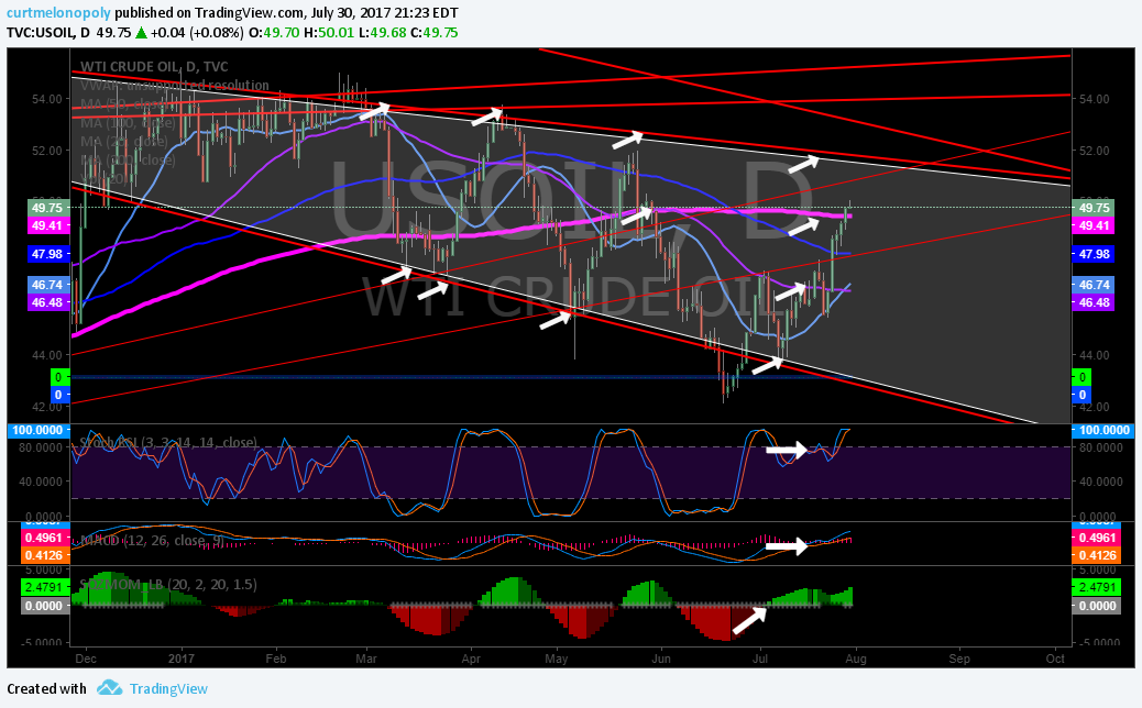 Resistance, Trend Lines, Oil, Clusters