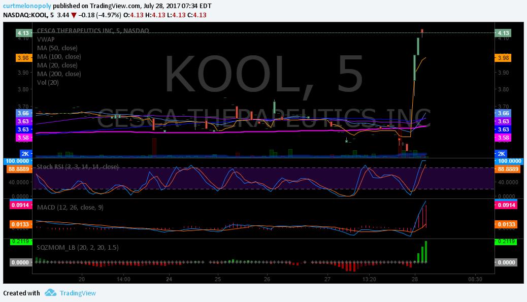 $KOOL, Premarket, patent, news