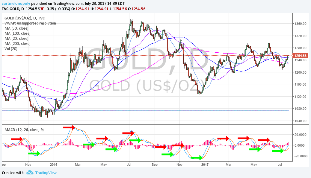 Gold, KISS, chart, MACD
