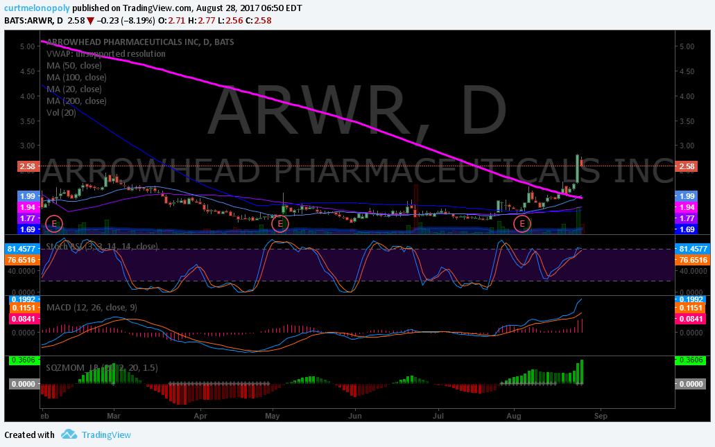 $ARWR, swing, trading, watchlist