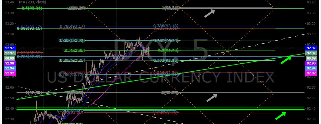 $DXY, Premarket, trading, plan