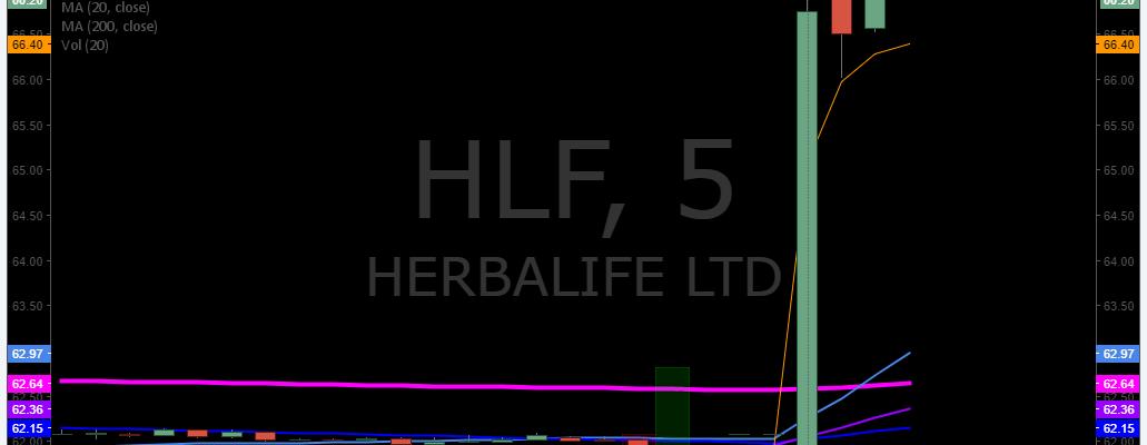 $HLF, premarket, trading, plan