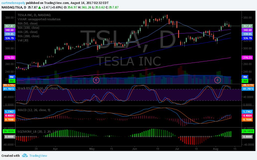 Swing, Trading, $TSLA, Stock, Picks