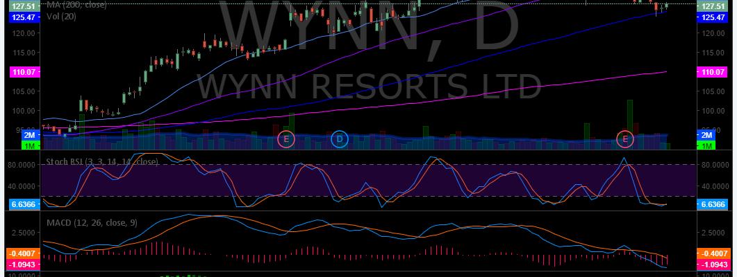 $WYNN, Swing, Trading