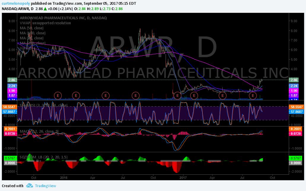 $ARWR, Chart
