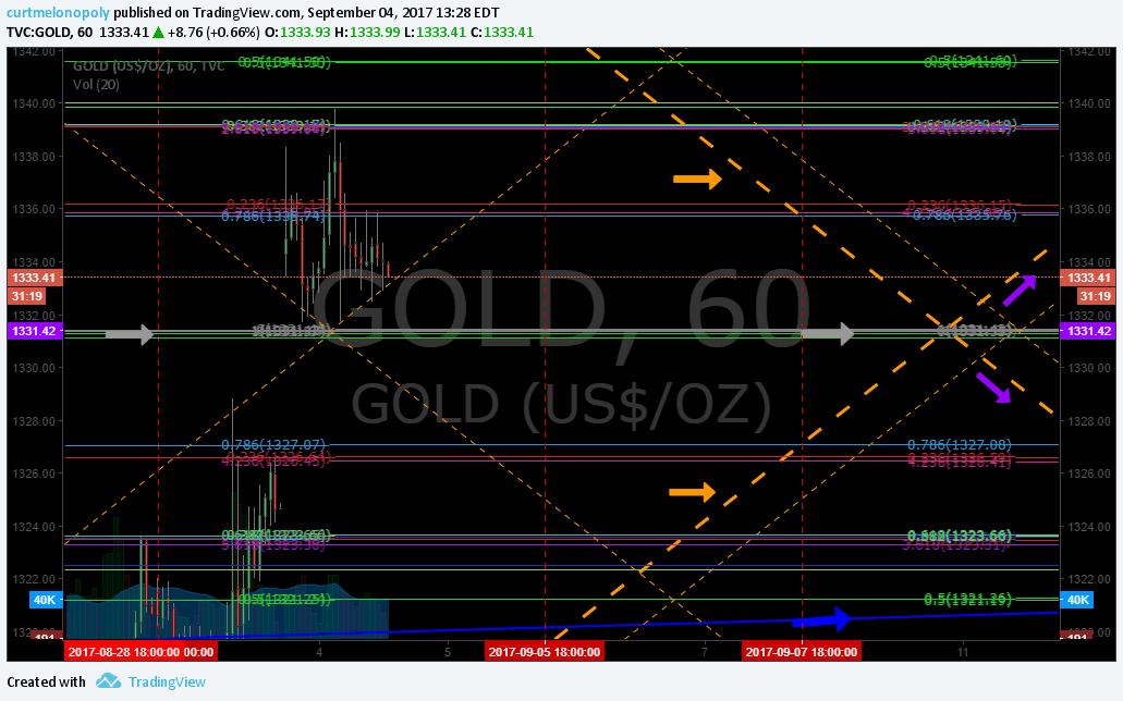 current trade, ROSIE, Gold, Algorithm