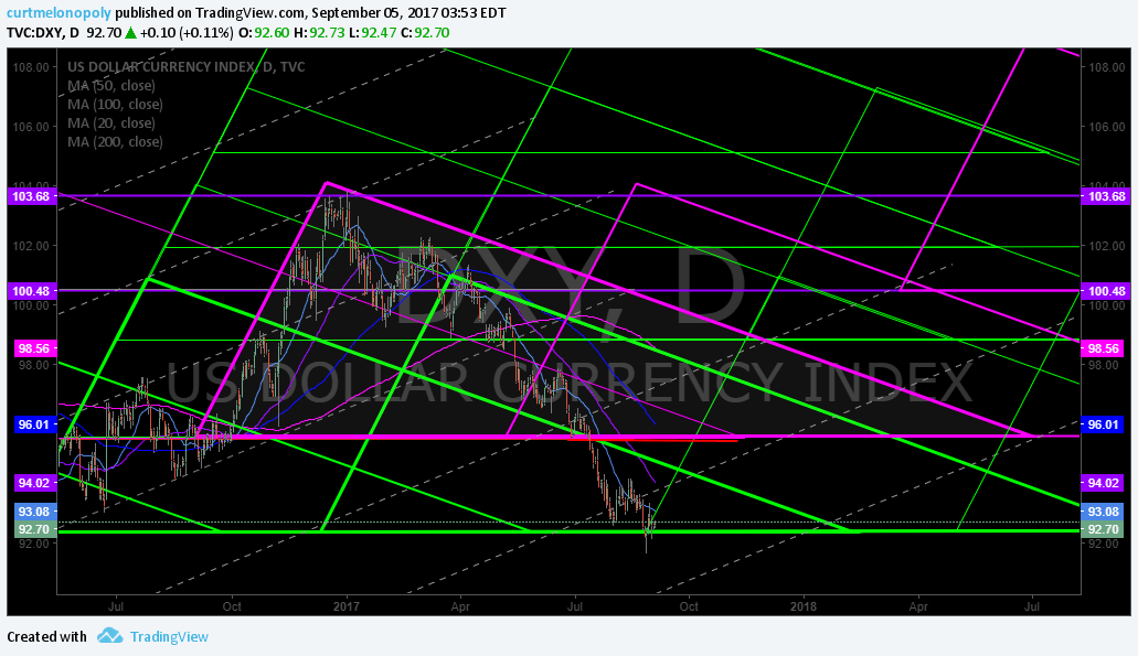 $DXY, Fib, Model, Quads, Algorithm, US Dollar