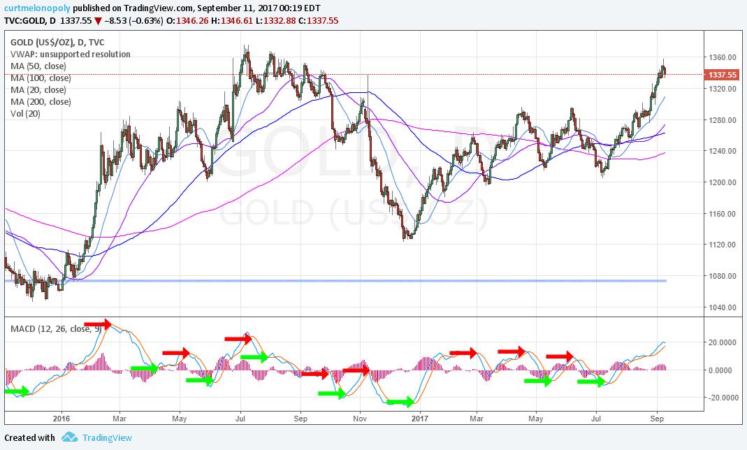 Gold, MACD, Chart