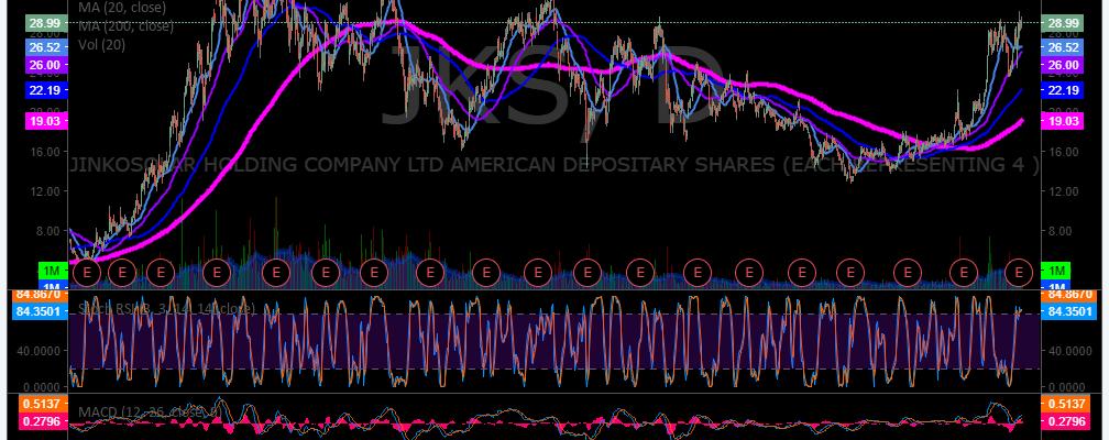 $JKS, Swing, trading, chart