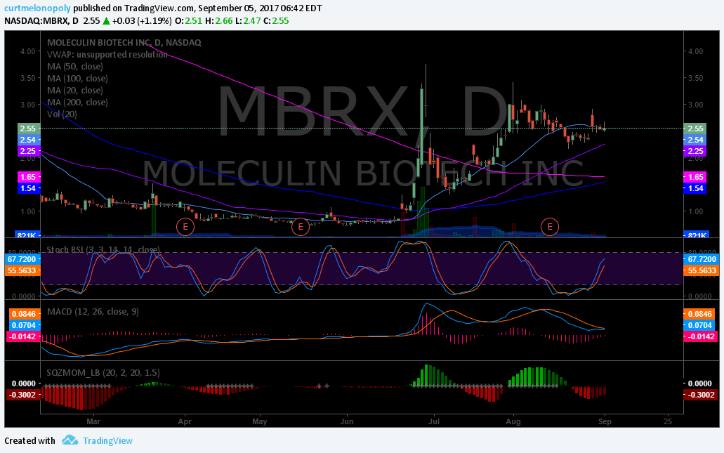 $MBRX, On watch, Swing Trading, Chart