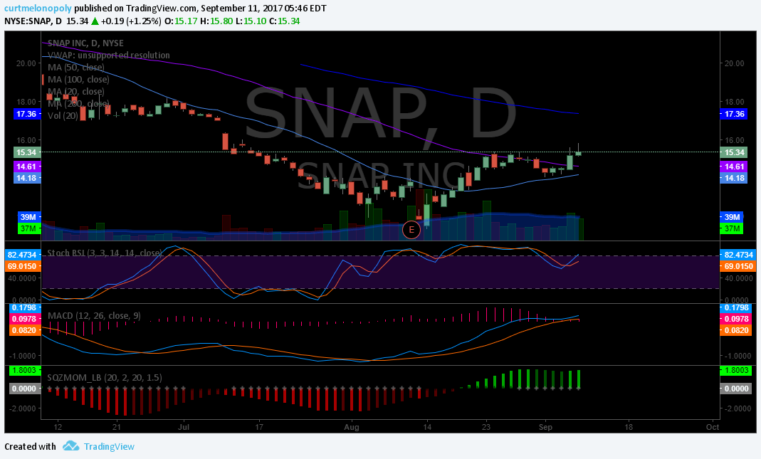 $SNAP, Swing Trading