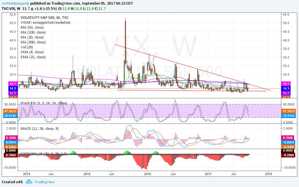 $VIX, Weekly, Chart