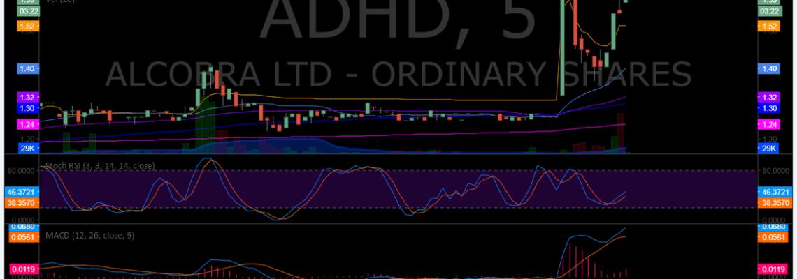 $ADHD, premarket, trading, plan