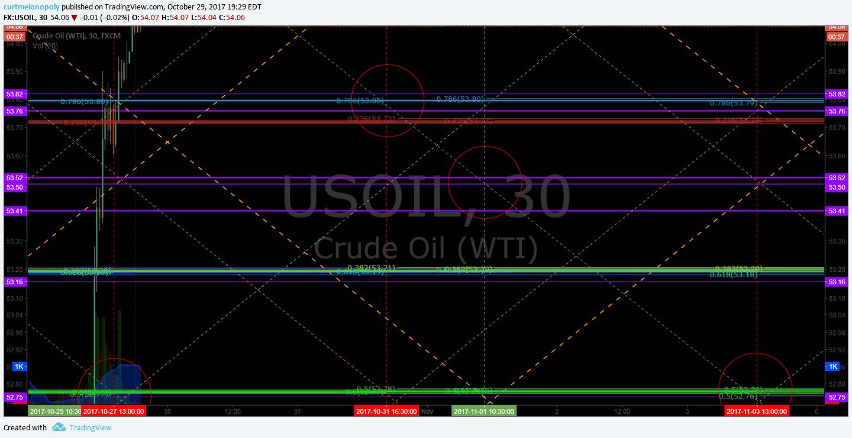 Oil, $USOIL, $WTI, Chart