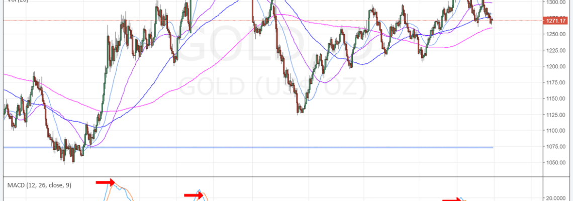 Gold, MACD, Chart, 200 MA