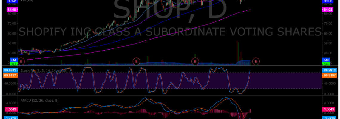$SHOP, swingtrading