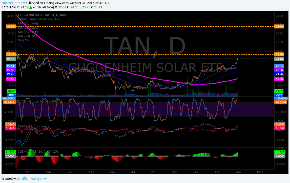 $TAN, Sing Trade, Trending, On Watch