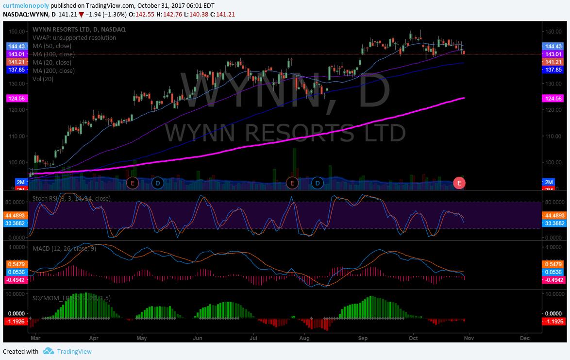 $WYNN, Chart