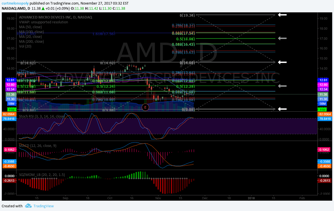 $AMD, buy sell triggers, chart, swing trade, setup