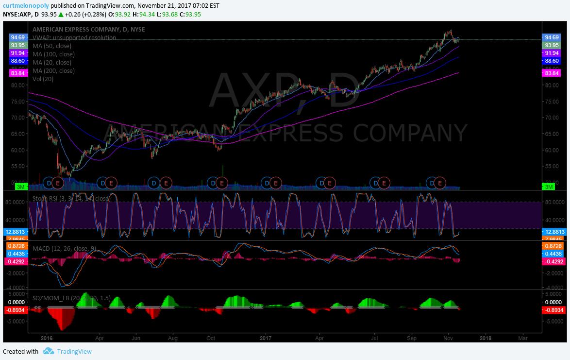 $AXP, American Express, Stock, Chart, Swing Trading