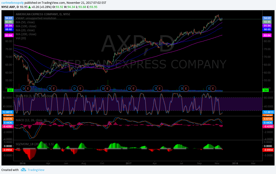 $AXP, American Express, Stock, Chart, Swing Trading