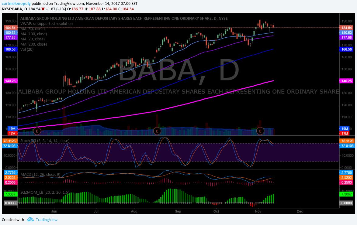 $BABA, swingtrading, chart, premarket