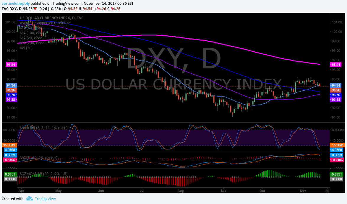 $DXY, Swing, trade, US Dollar