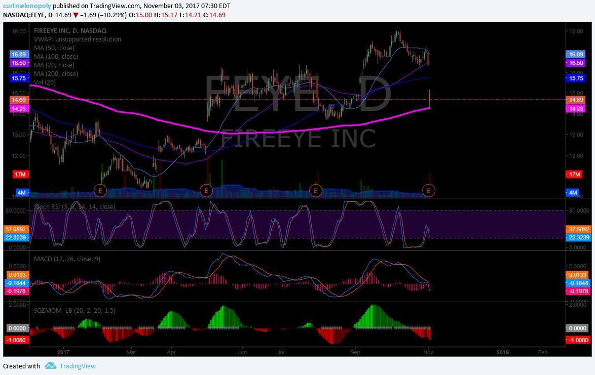 $FEYE, Chart, Swingtrade