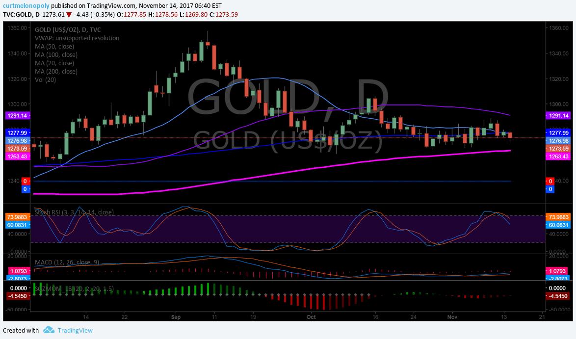 Gold, premarket, swing, trading, GLD, XAUUSD, GC_F