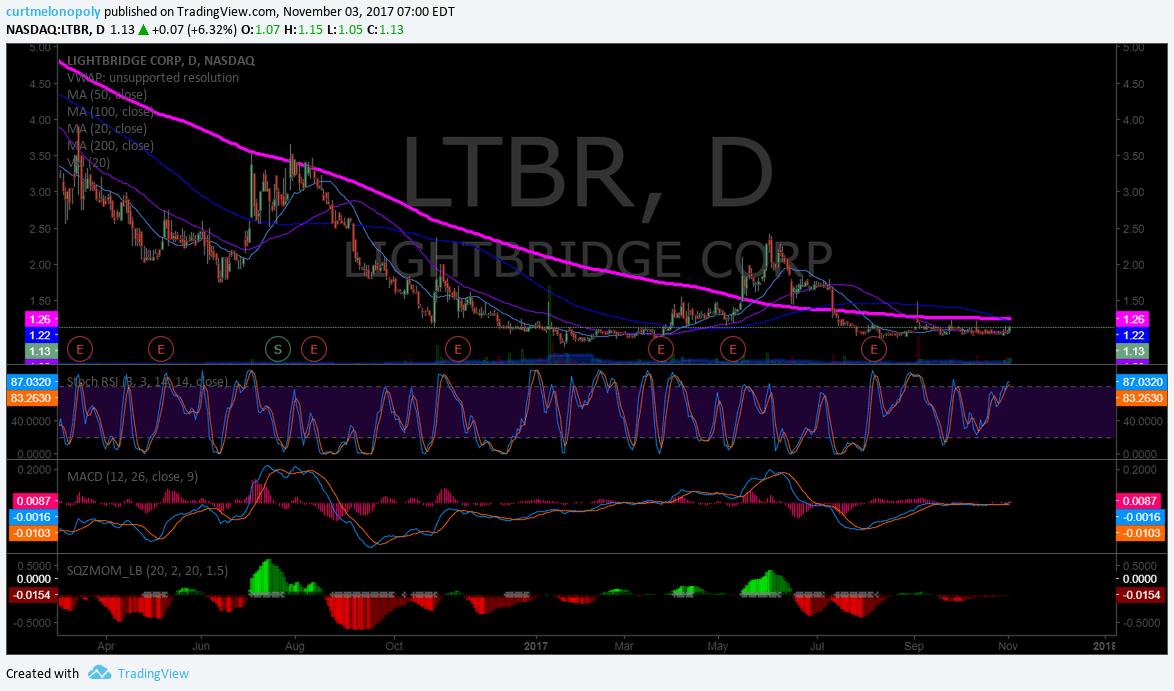 $LTBR, Swing trading