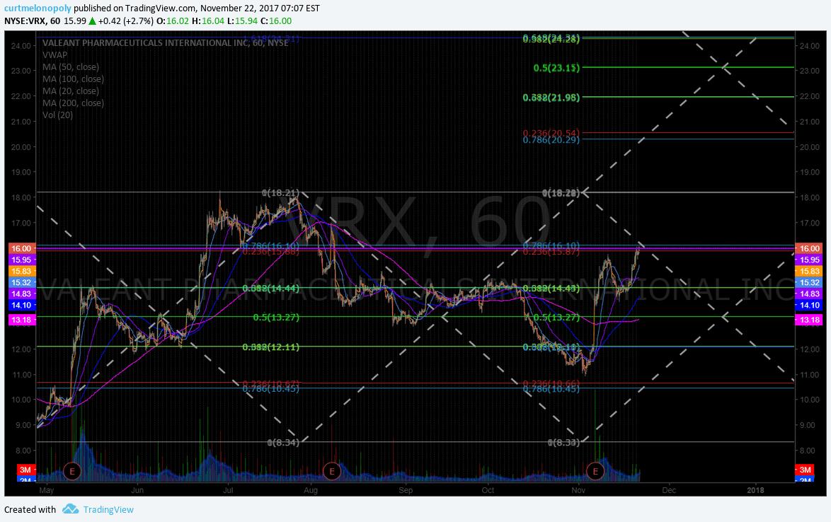 $VRX, trading, swing, day