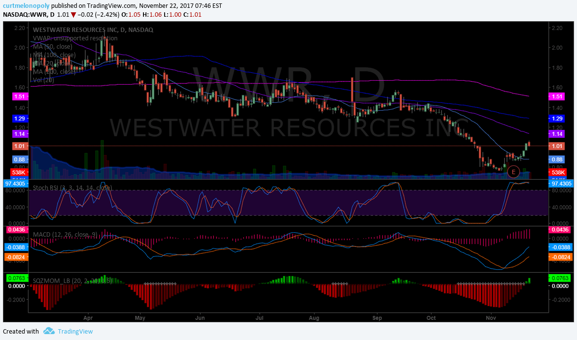 $WWR, chart