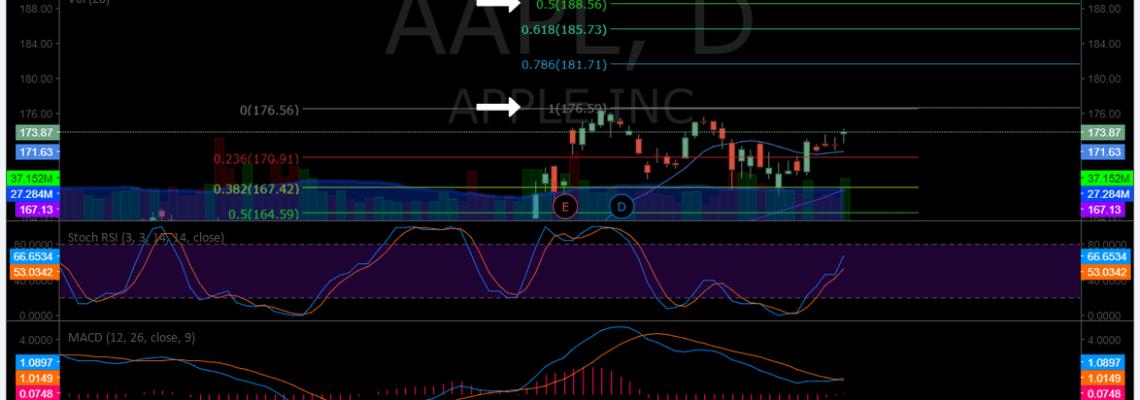 $AAPL, Chart, Apple, Stock