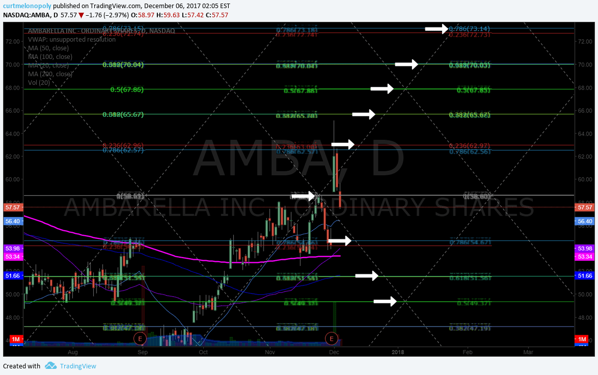 $AMBA, chart, buy sell, triggers