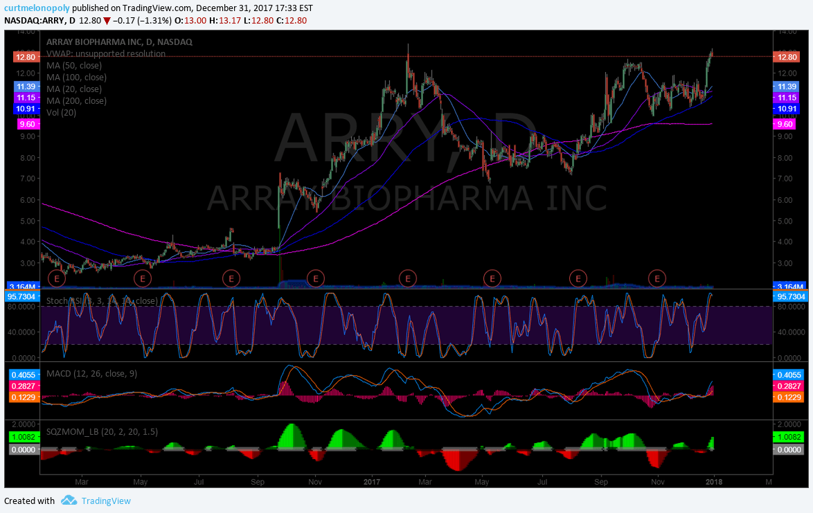 $ARRY, chart, set-up