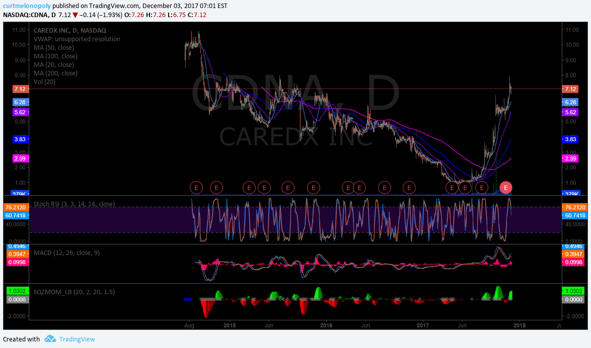 $CDNA, chart, daily, earnings, surprise