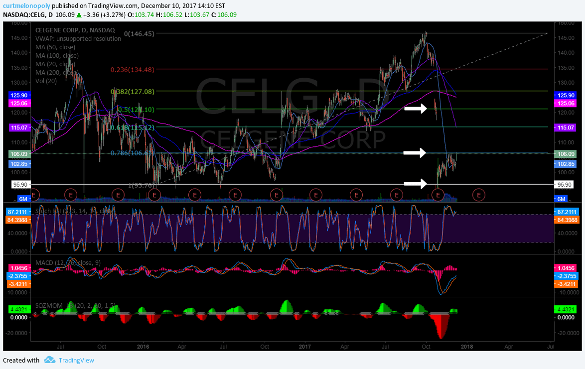 $CELG, news, gap, fill, chart