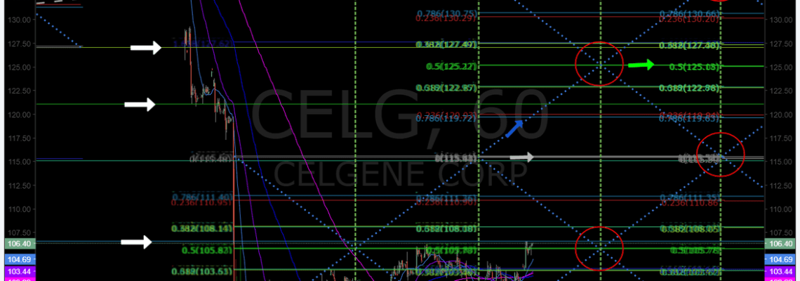 $CELG, chart, swing trading, buy ,sell, triggers