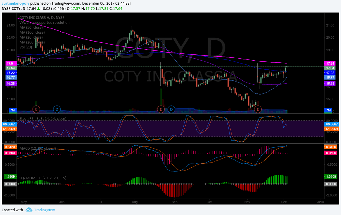 $COTY, Chart, Bullish