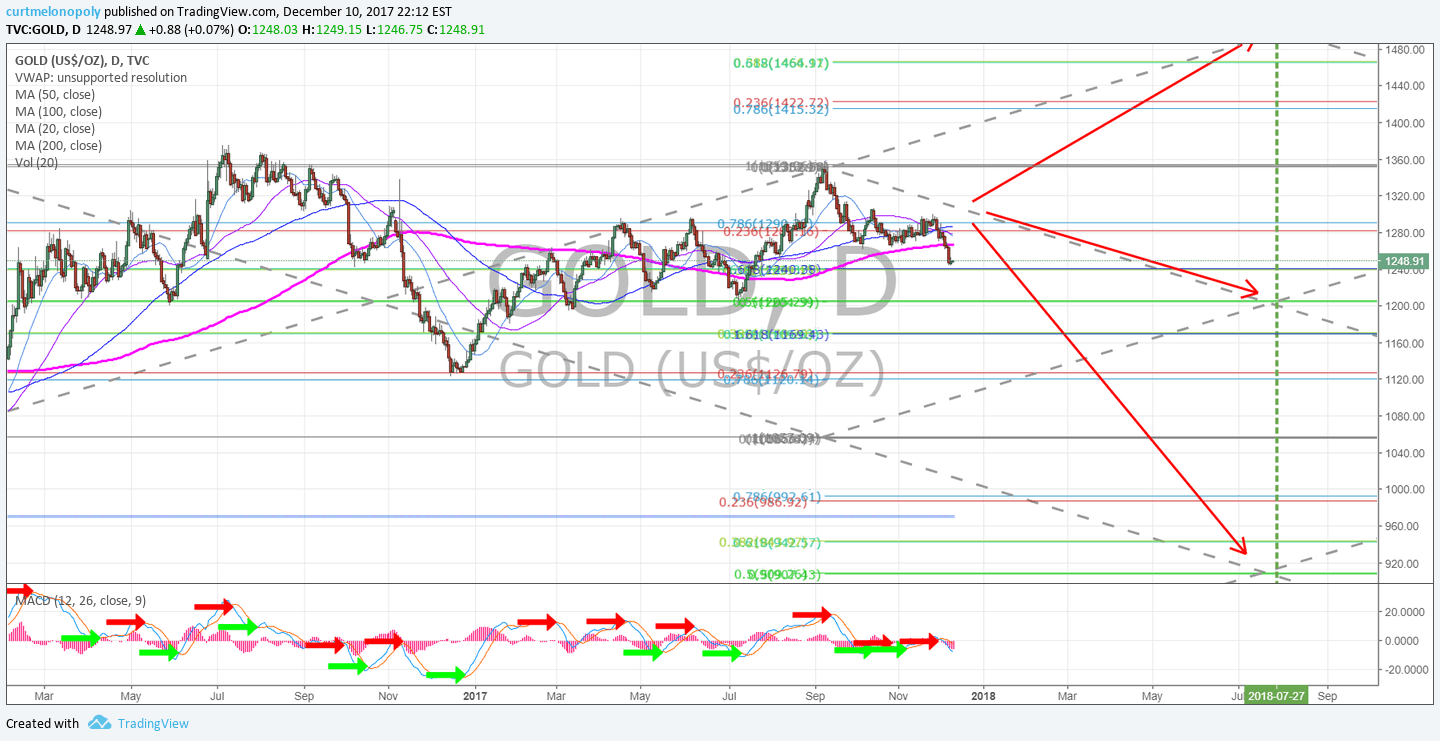 Gold, Price, Targets 2018