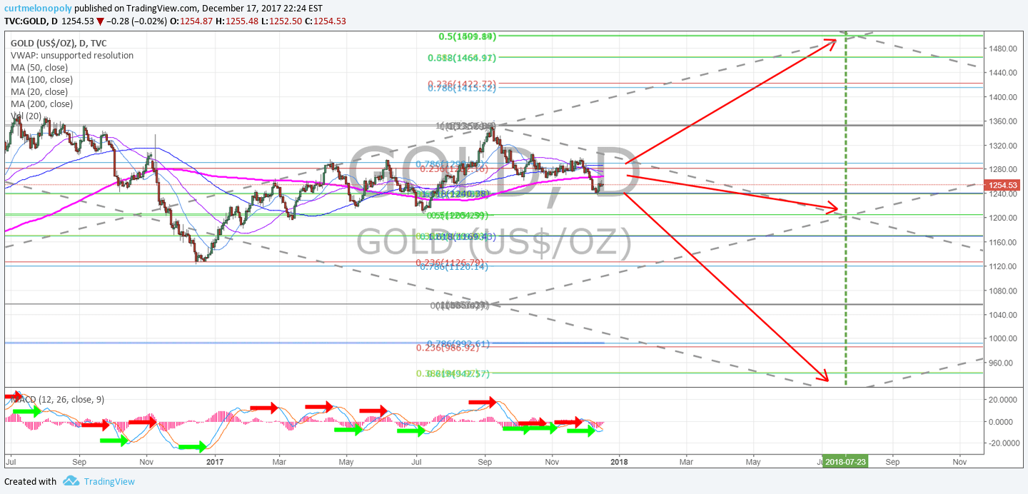 Gold, Price, Targets, Chart