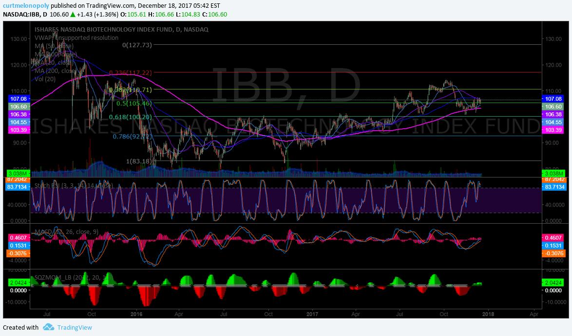 $IBB, premarket, trading plan