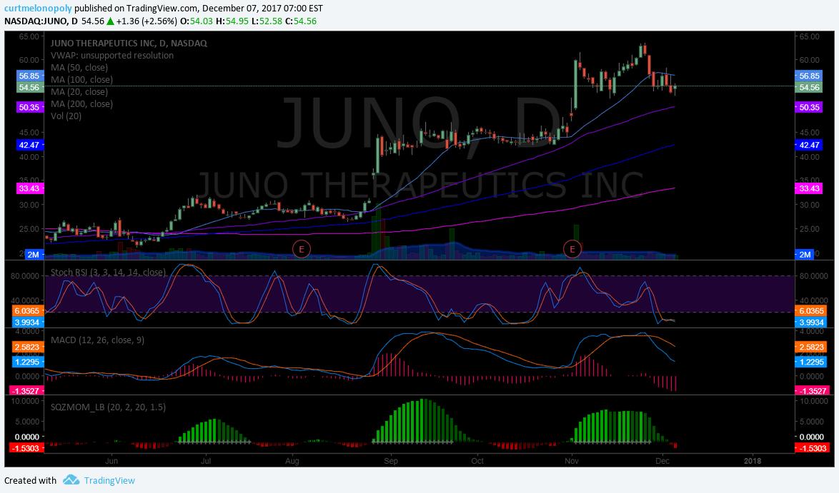 $JUMO, chart