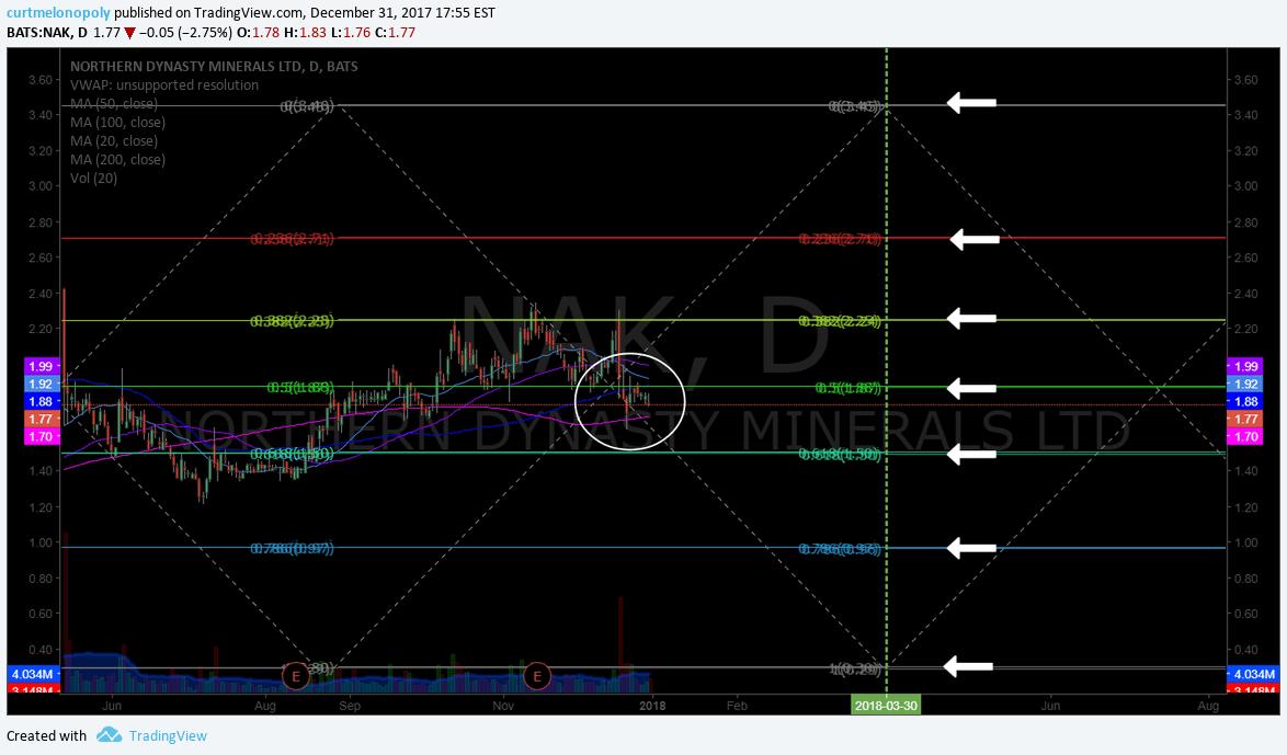 $NAK, swing, trading, chart, price targets