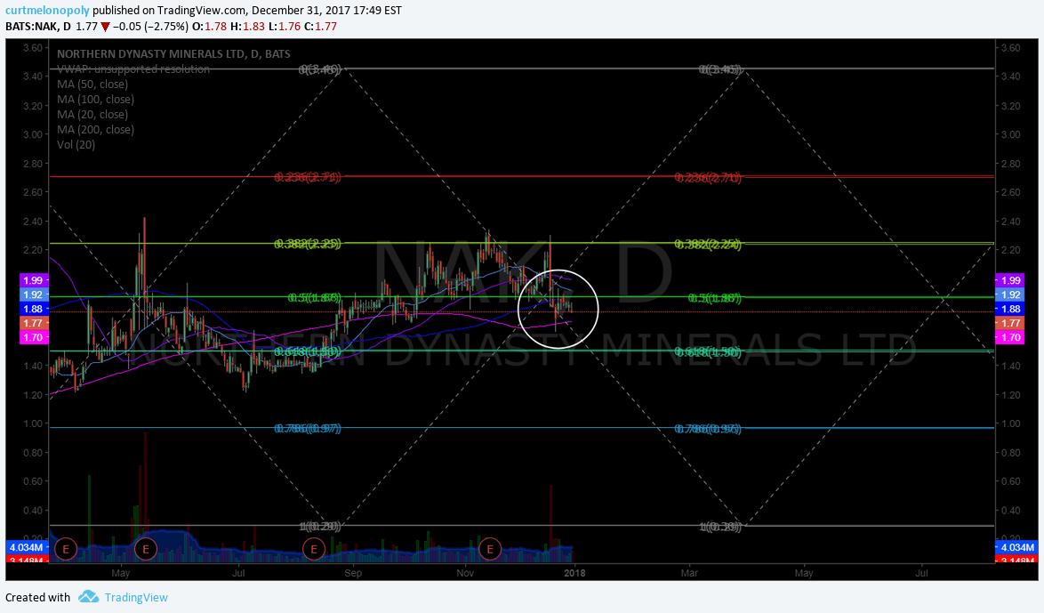$NAK, trade, chart