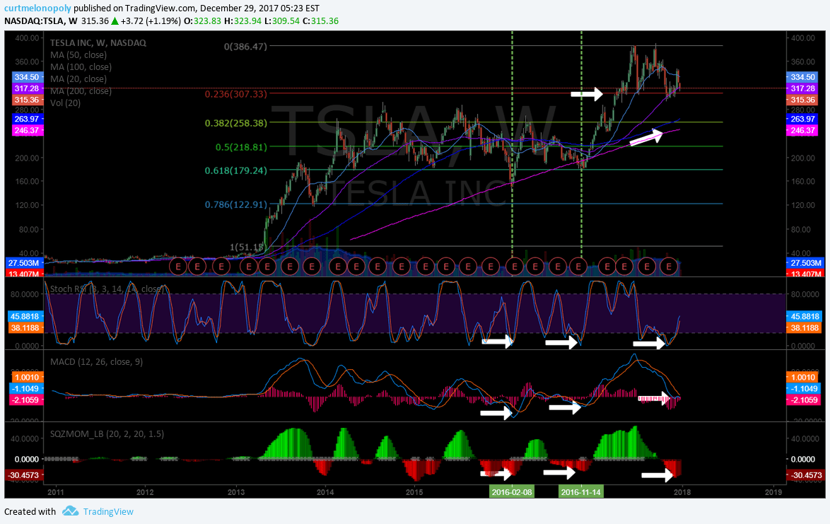 $TSLA, weekly ,chart, set-up