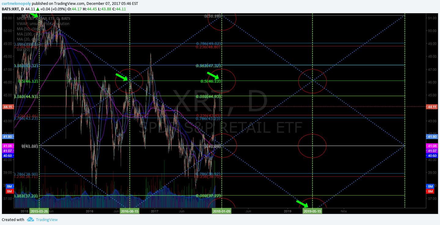 $XRT, chart, price targets