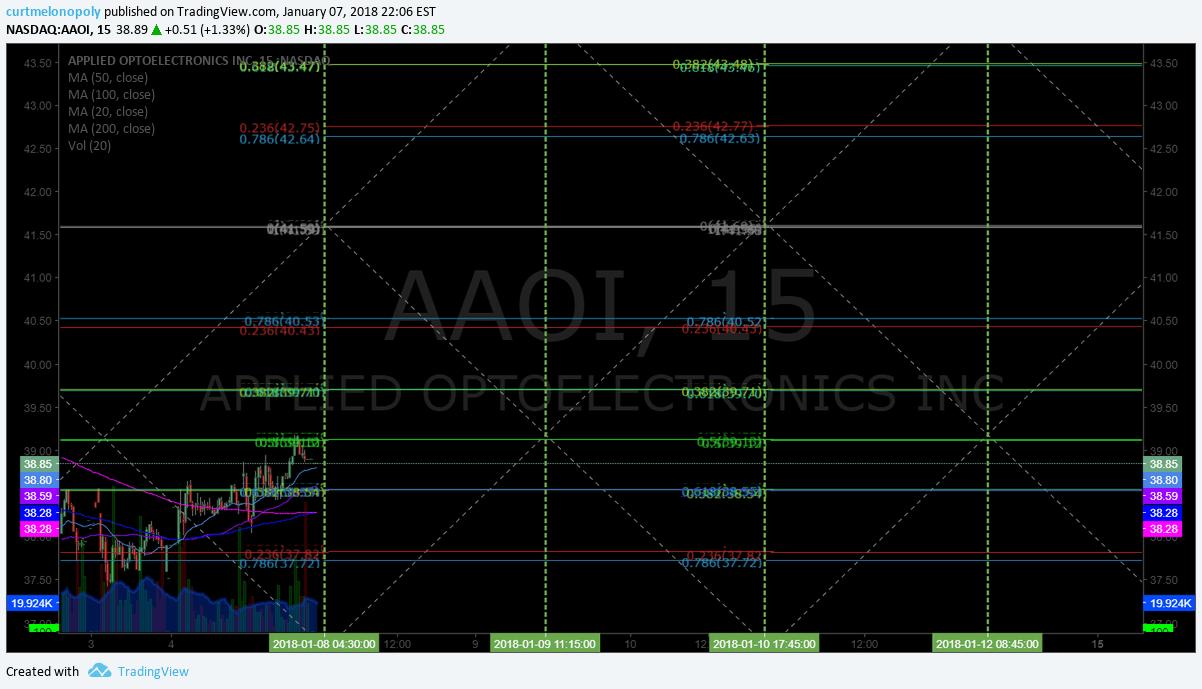 $AAOI, daytrade, model, chart